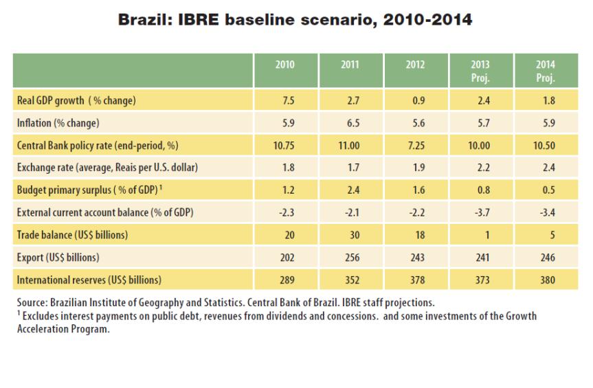 Brazil IBRE baselina scenario_ 2010-2014